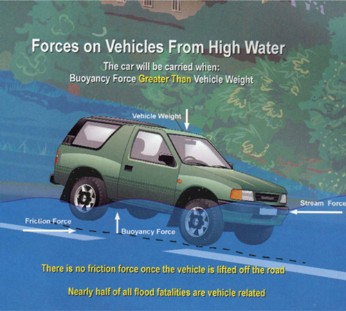 Cars and floodwater - How the fatal combination works. - NOAA National Weather Service Graphic