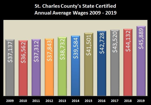 SCCMO State Certified Annual Wages
