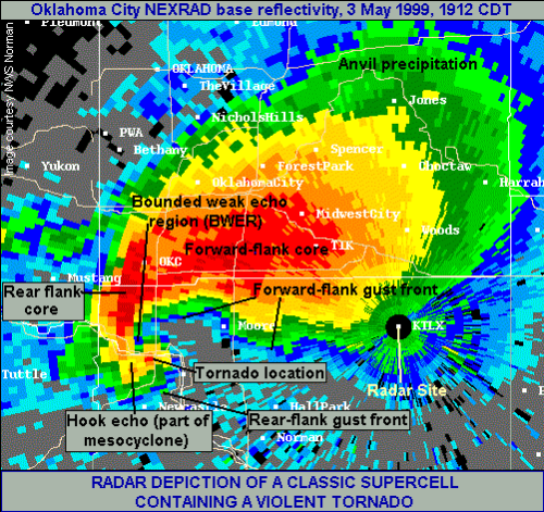 Radar depiction of a classic supercell containing a violent tornado