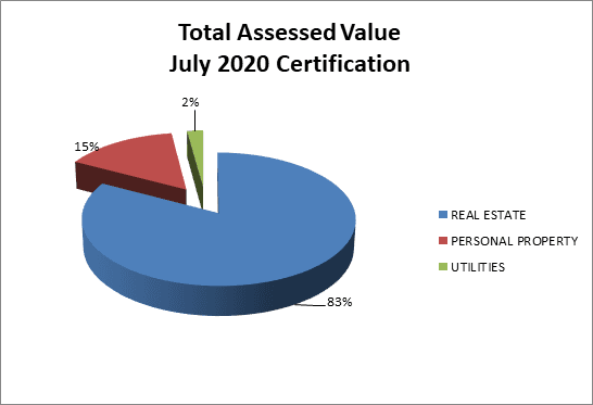 2020 Assessed Value Chart