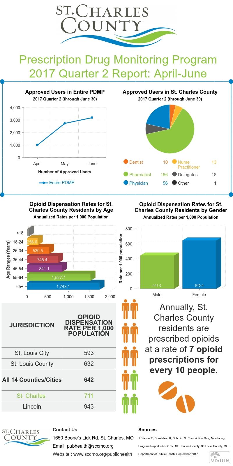 St. Charles County PDMP Report - 2017 Quarter 2 Graphic